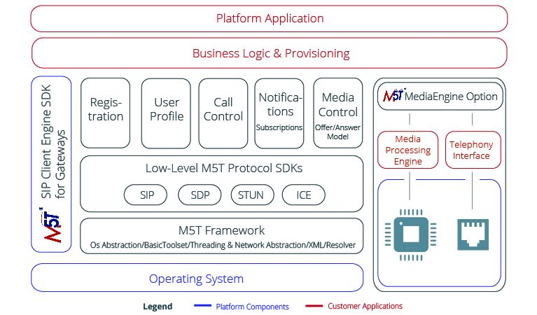 Media5-SDK-VoIP-Gateways